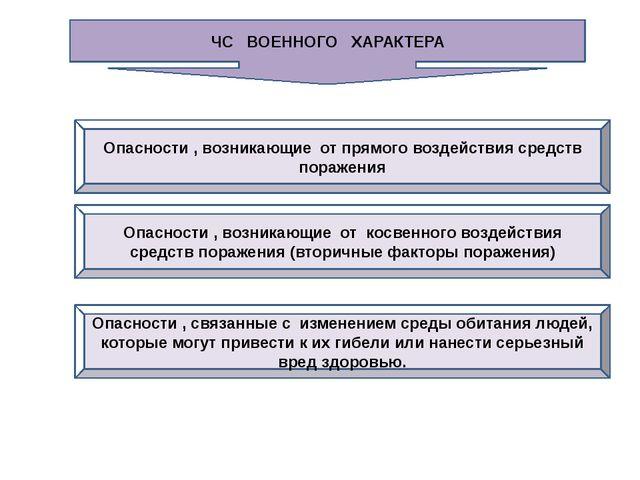 5. Аббревиатура АОХВ означает: А. Аварии химических опасных веществ Б. Аварий...