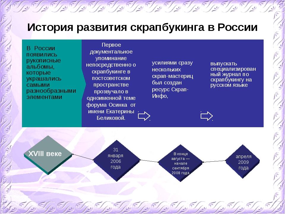 История развития скрапбукинга в России Первое документальное упоминание непос...