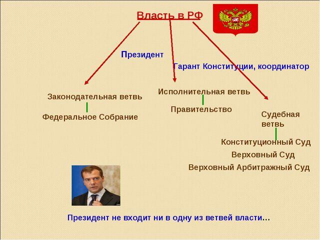 Власть в РФ Президент Гарант Конституции, координатор Законодательная ветвь Ф...
