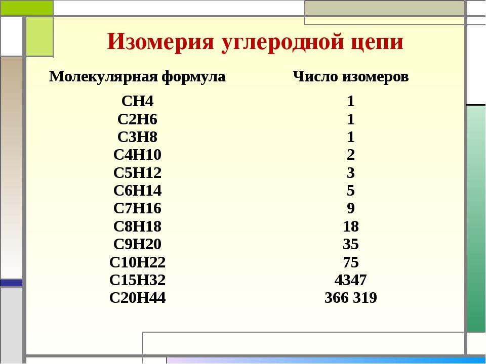 Изомерия углеродной цепи Молекулярная формула Число изомеров СН4 С2Н6 С3Н8 С4...