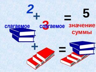+ = 2 + 3 = 5 слагаемое слагаемое суммы значение