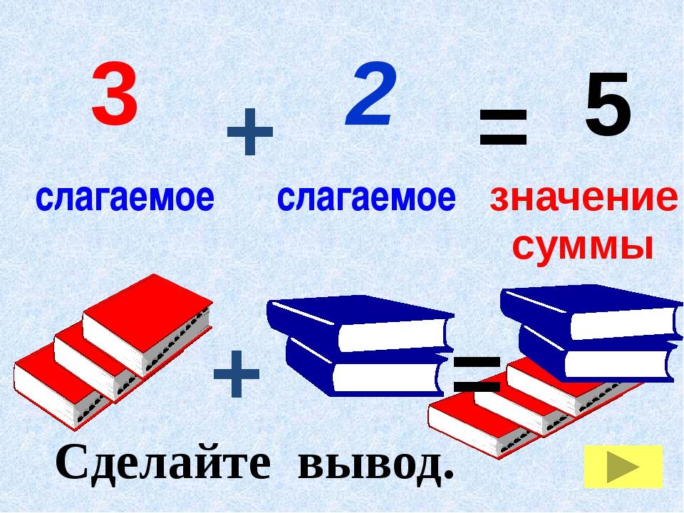 Сделайте вывод. 2 + 3 = 5 слагаемое слагаемое + = суммы значение