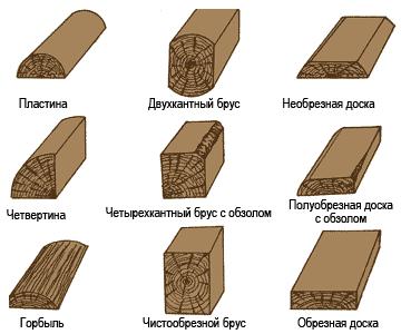 http://images.slanet.ru/~src7269544/Pilomaterial.jpg