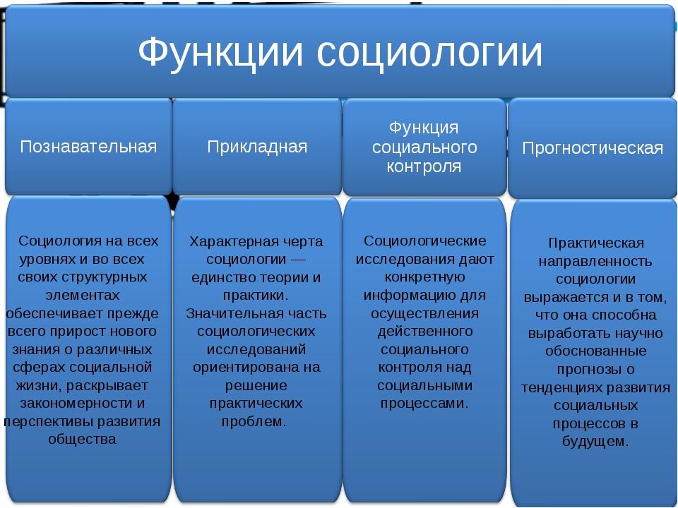 Социология на всех уровнях и во всех своих структурных элементах обеспечивае...