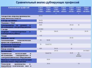 Сравнительный анализ дублирующих профессий Наименование профессий ГАОУ СПО«ТН