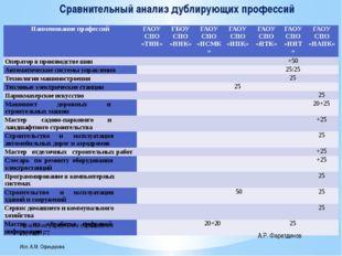 Сравнительный анализ дублирующих профессий Начальник управления образования И