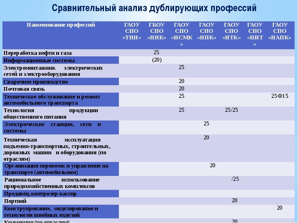 Сравнительный анализ дублирующих профессий Наименование профессий ГАОУ СПО«ТН...