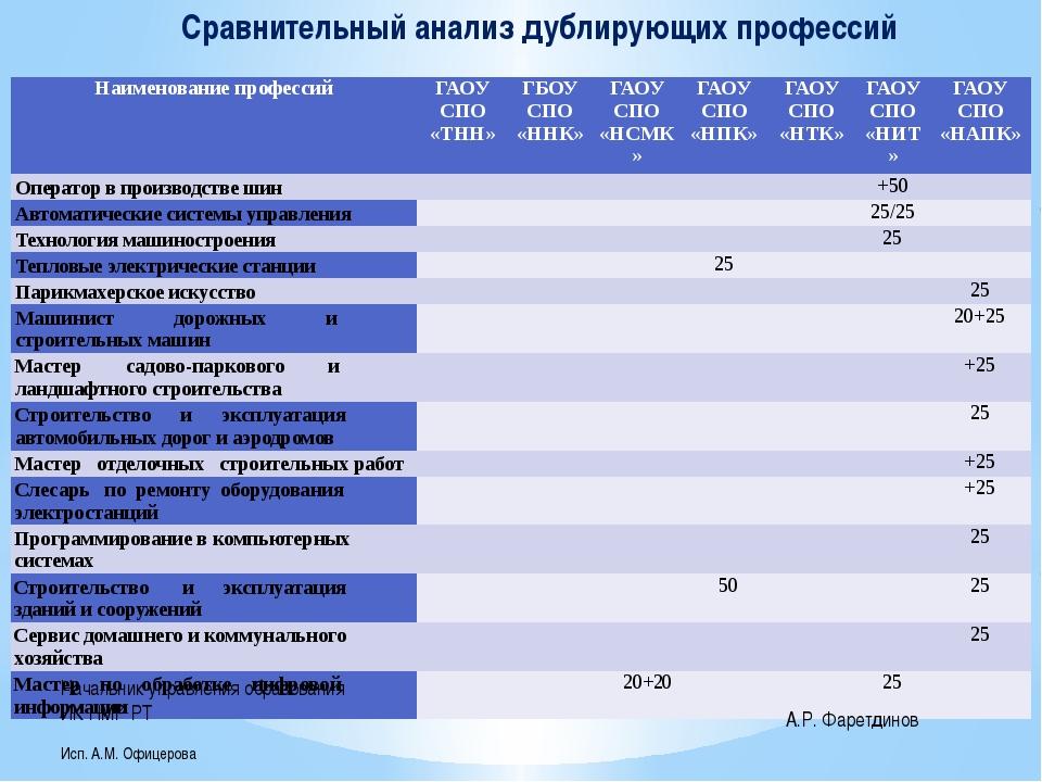 Сравнительный анализ дублирующих профессий Начальник управления образования И...