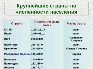 Крупнейшие страны по численности населения СтранаНаселение (тыс. чел.)Часть