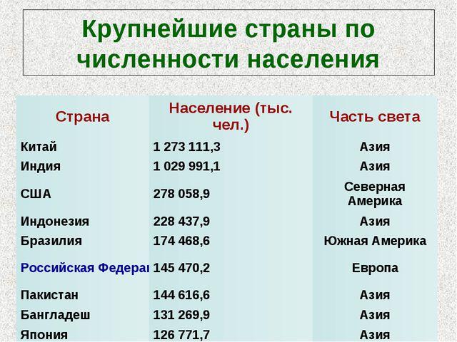 Крупнейшие страны по численности населения СтранаНаселение (тыс. чел.)Часть...