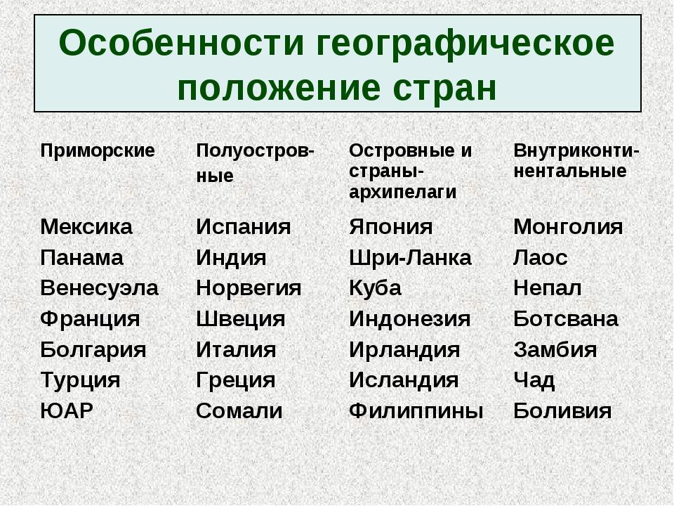 Особенности географическое положение стран ПриморскиеПолуостров- ныеОстровн...