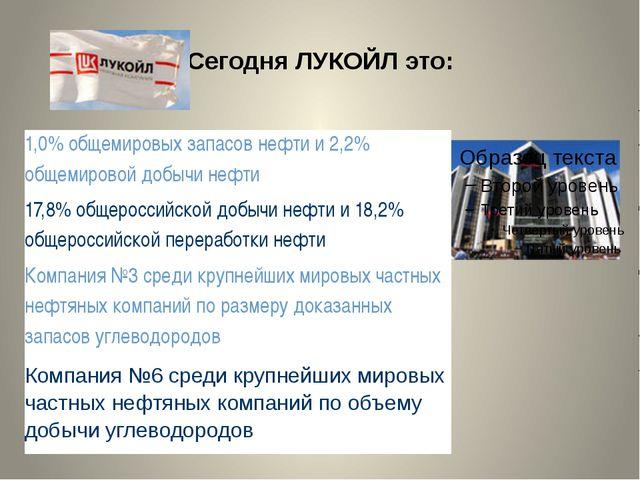 Сегодня ЛУКОЙЛ это: 1,0% общемировых запасов нефти и 2,2% общемировой добычи...