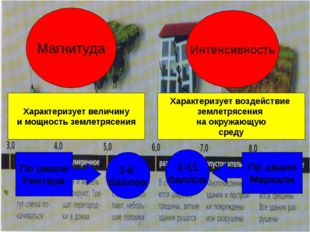 Магнитуда Интенсивность Характеризует величину и мощность землетрясения Харак