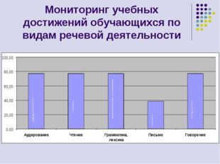 Мониторинг учебных достижений обучающихся по видам речевой деятельности