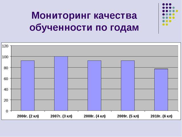 Мониторинг качества обученности по годам