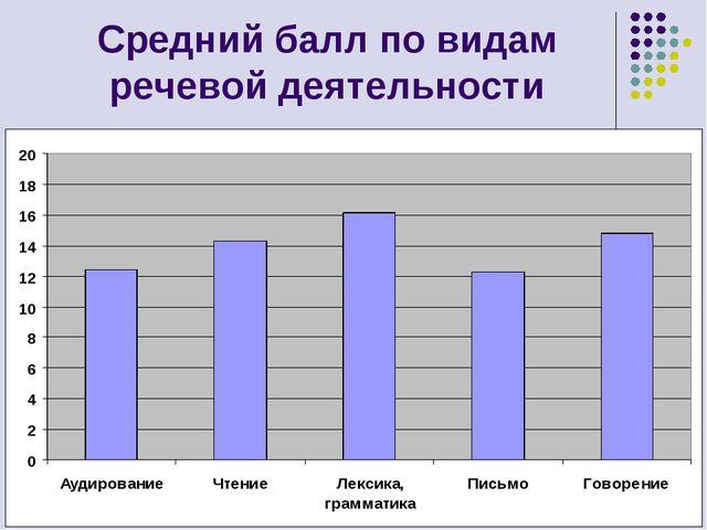 Средний балл по видам речевой деятельности