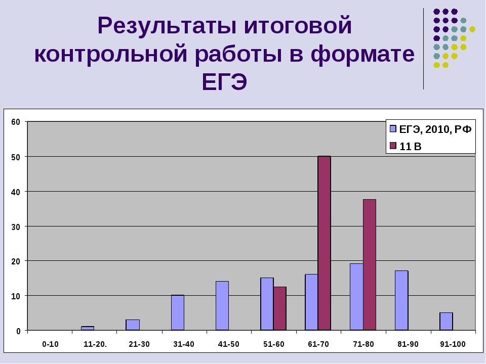 Результаты итоговой контрольной работы в формате ЕГЭ