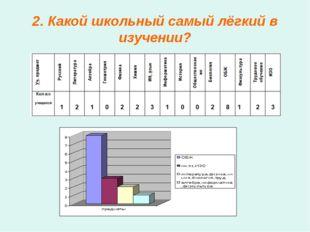 2. Какой школьный самый лёгкий в изучении?