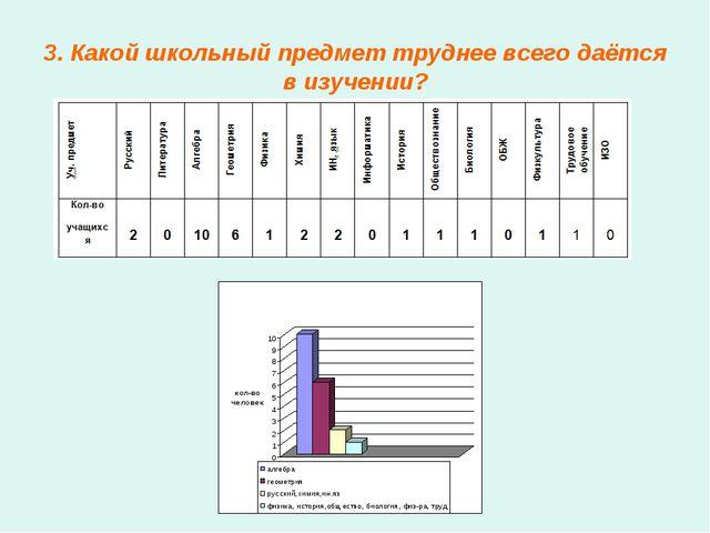 3. Какой школьный предмет труднее всего даётся в изучении?