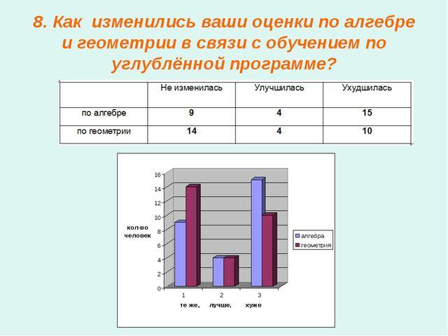 8. Как изменились ваши оценки по алгебре и геометрии в связи с обучением по у...