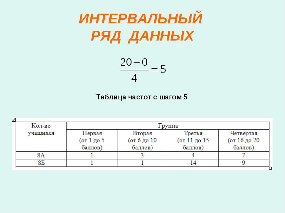 ИНТЕРВАЛЬНЫЙ РЯД ДАННЫХ Таблица частот с шагом 5