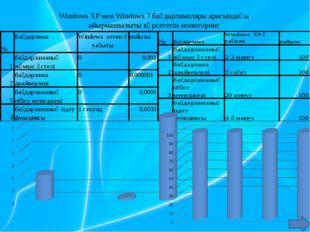 Windows XP мен Windows 7 бағдарламалары арасындағы айырмашылыты көрсететін мо