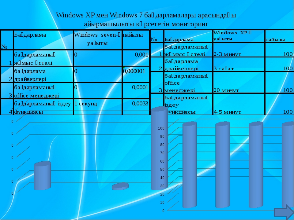 Windows XP мен Windows 7 бағдарламалары арасындағы айырмашылыты көрсететін мо...