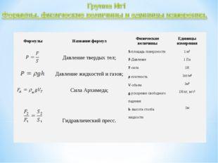 ФормулыНазвание формулФизические величиныЕдиницы измерения Давление тверд
