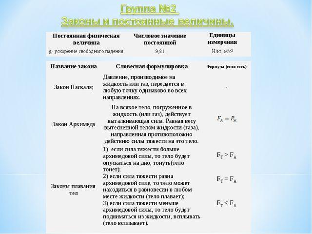 Постоянная физическая величинаЧисловое значение постояннойЕдиницы измерения...