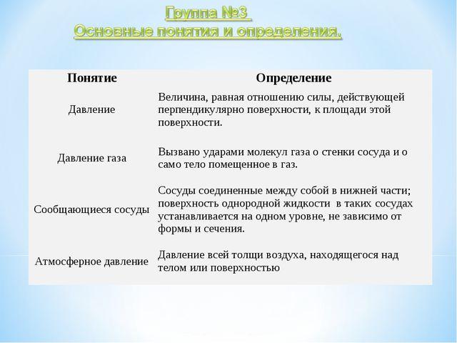 ПонятиеОпределение ДавлениеВеличина, равная отношению силы, действующей пер...