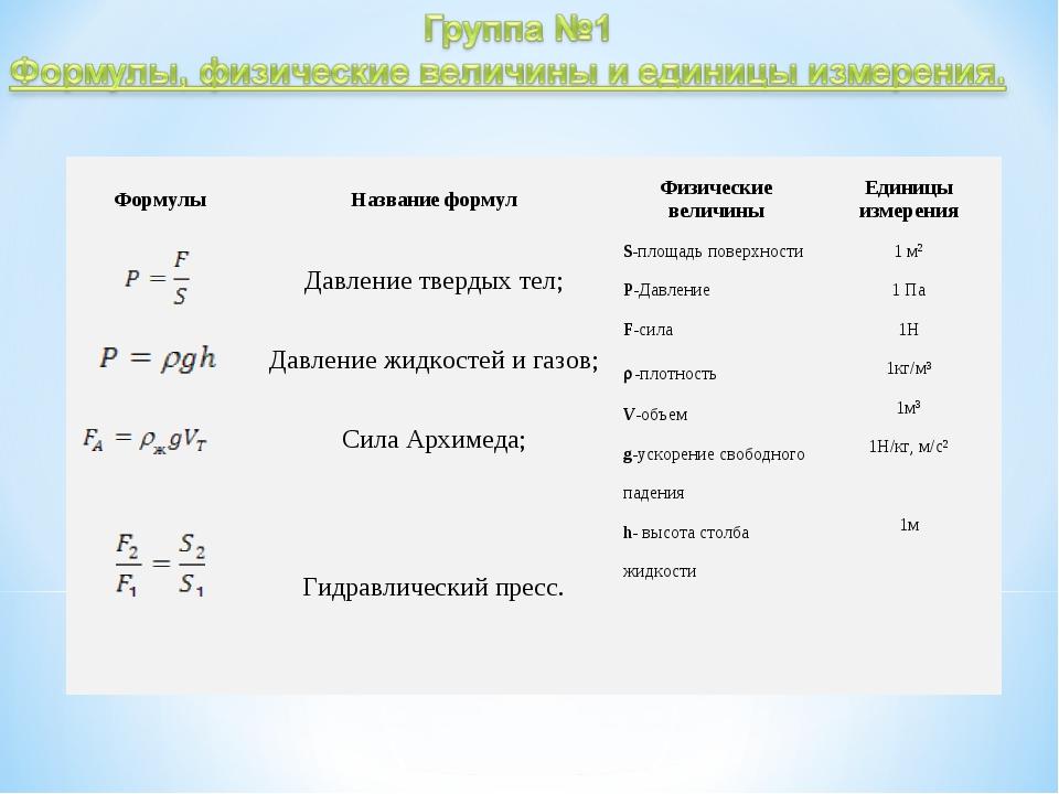 ФормулыНазвание формулФизические величиныЕдиницы измерения Давление тверд...