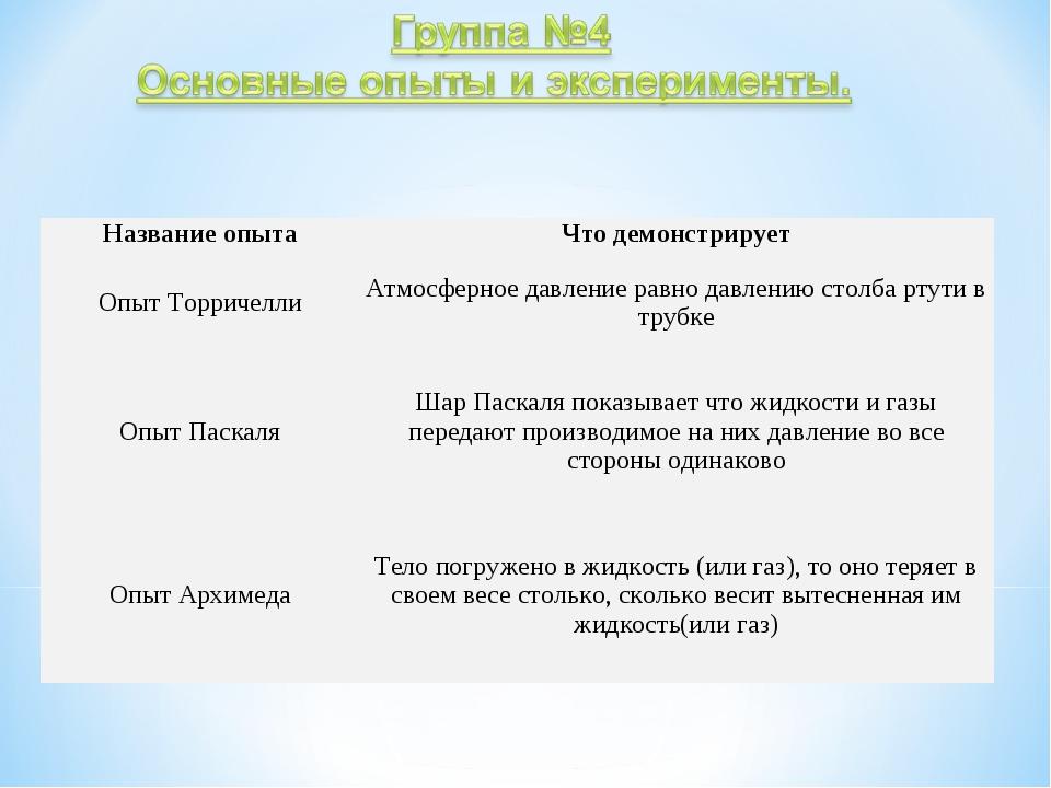 Название опытаЧто демонстрирует Опыт ТорричеллиАтмосферное давление равно д...