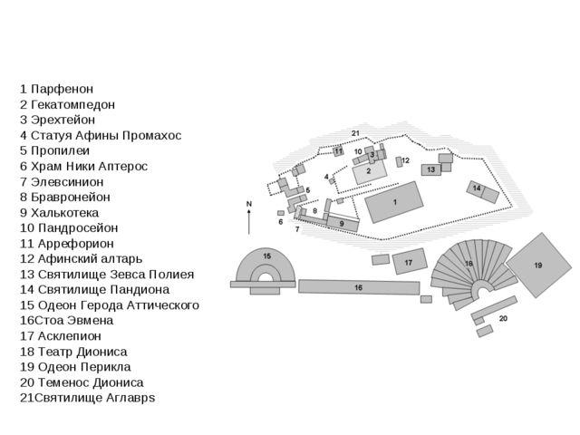 1 Парфенон 2 Гекатомпедон 3 Эрехтейон 4 Статуя Афины Промахос 5 Пропилеи 6 Хр...