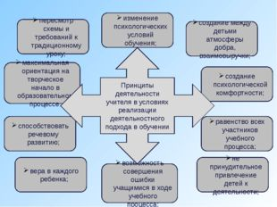 пересмотр схемы и требований к традиционному уроку; изменение психологических