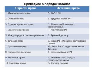 Приведите в порядок каталог Отрасль права Источник права 1. Муниципальное пра