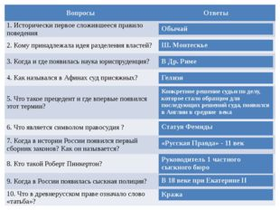 Вопросы Ответы 1. Исторически первое сложившееся правило поведения 2. Кому пр