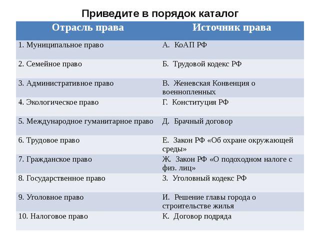 Приведите в порядок каталог Отрасль права Источник права 1. Муниципальное пра...
