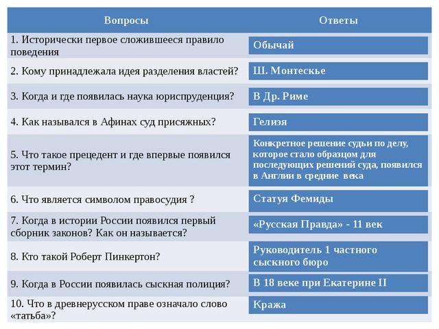 Вопросы Ответы 1. Исторически первое сложившееся правило поведения 2. Кому пр...