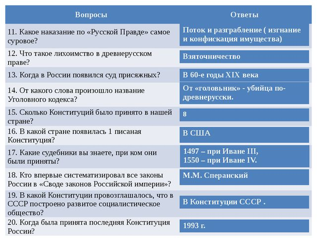 Вопросы Ответы 11. Какое наказание по «Русской Правде» самое суровое? 12. Что...