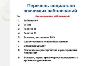 Перечень социально значимых заболеваний № Наименование заболеваний 1 Туберк