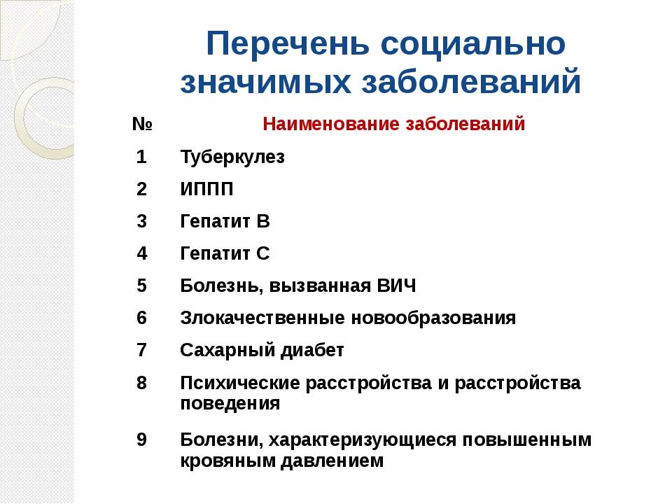 Перечень социально значимых заболеваний № Наименование заболеваний 1 Туберк...