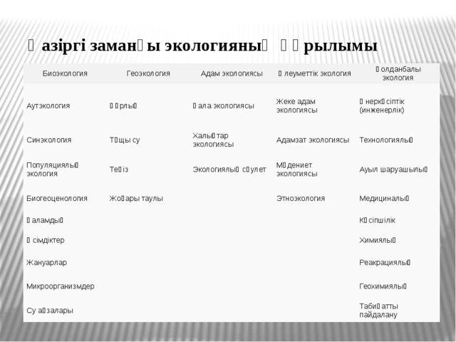 Қазіргі заманғы экологияның құрылымы Биоэкология Геоэкология Адам экологиясы...