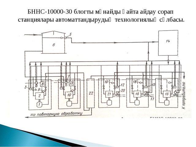 БННС-10000-30 блогты мұнайды қайта айдау сорап станциялары автоматтандырудың...