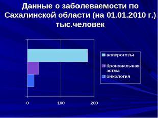 Данные о заболеваемости по Сахалинской области (на 01.01.2010 г.) тыс.человек
