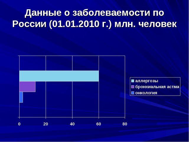 Данные о заболеваемости по России (01.01.2010 г.) млн. человек