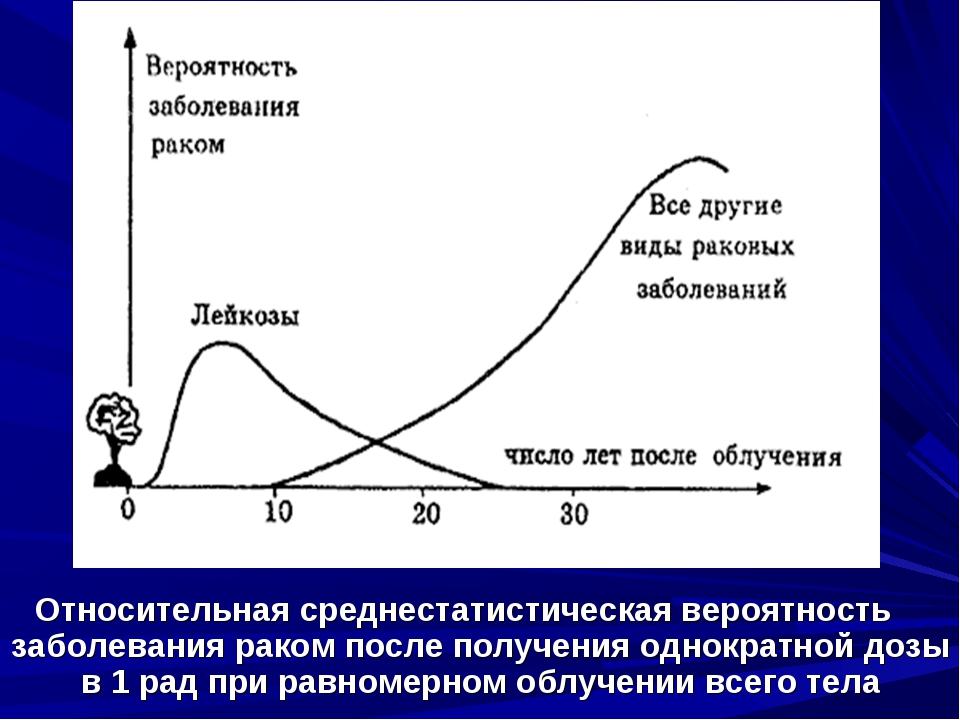 Относительная среднестатистическая вероятность заболевания раком после получе...
