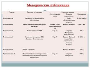Методические публикации Уровень Название публикации Выходные данные Место изд