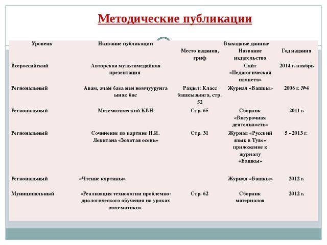 Методические публикации Уровень Название публикации Выходные данные Место изд...