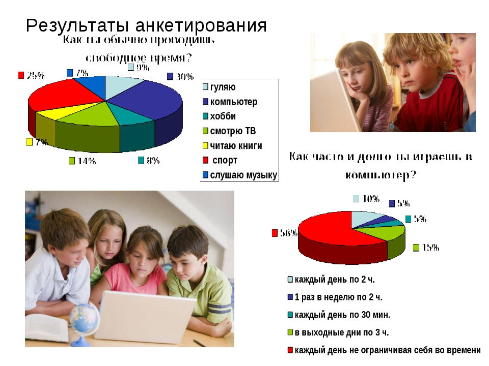 Результаты анкетирования