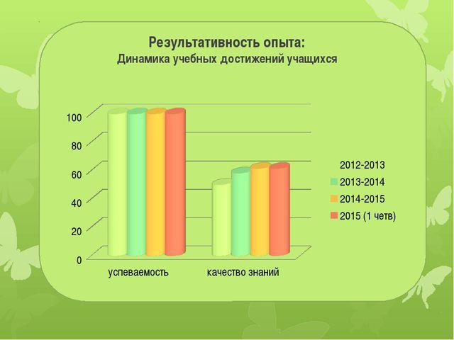 Результативность опыта: Динамика учебных достижений учащихся